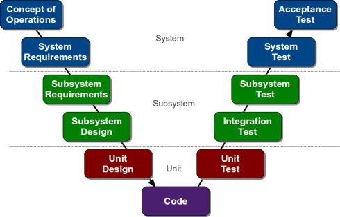 5 Life Cycle Models and Methodologies Used For Software Development