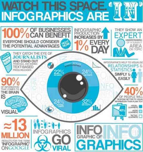 Why We Should Use Infographics in Our Website